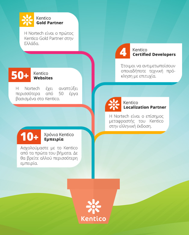 Nortech Kentico experience infographic